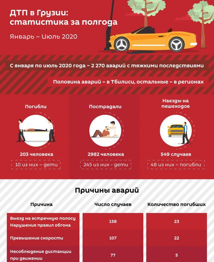 Статистика по ДТП в Грузии.jpg