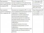 Документ, удостовеярющий личность гражданина РФ.JPG